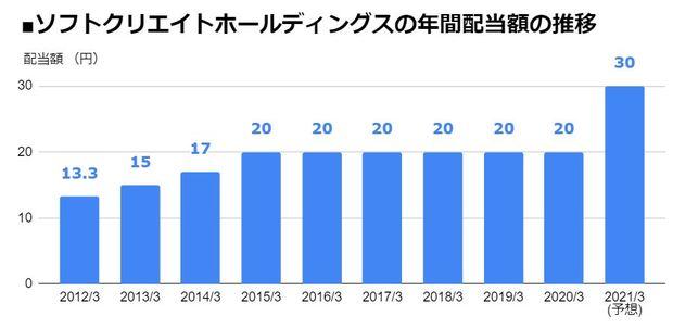 ソフトクリエイトホールディングス(3371)の年間配当額の推移