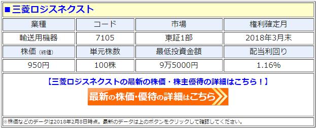 三菱ロジネクスト(7105)の最新の株価