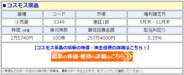 コスモス薬品(3349)の最新の株価