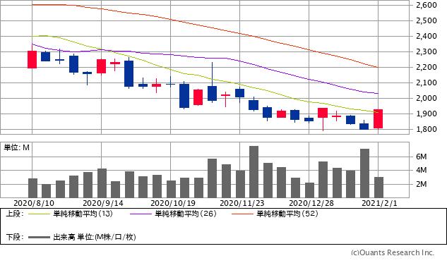 大日本印刷(7912)チャート/日足・6カ月