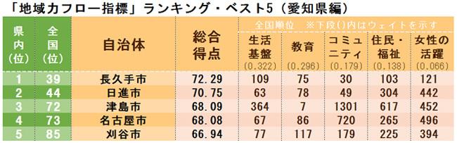 「地域力フロー指標」ランキング・ベスト5(愛知県編)