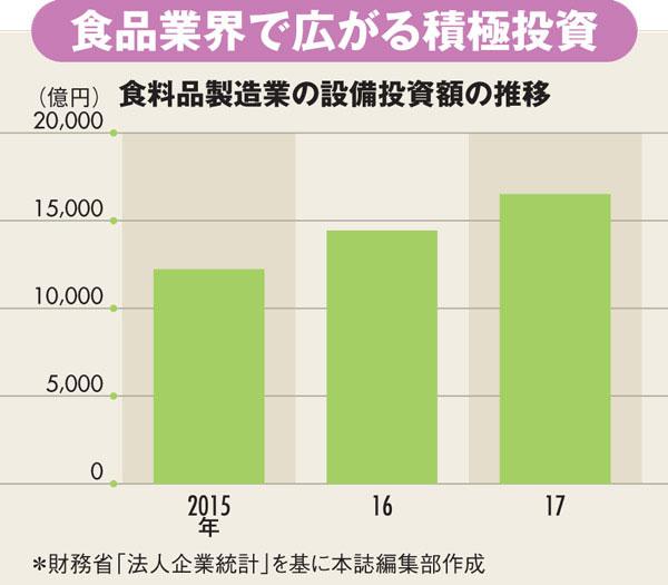 食料品製造業の設備投資額の推移