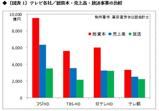 TBSやテレビ朝日の稼働率は50%に満たず <br />視聴率競争と採算割れに怯える放送メディアの実態