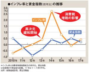 インフレ率と賃金指数の推移