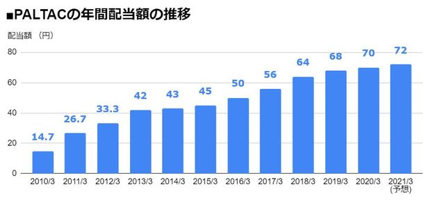 PALTAC(8283)の年間配当額の推移