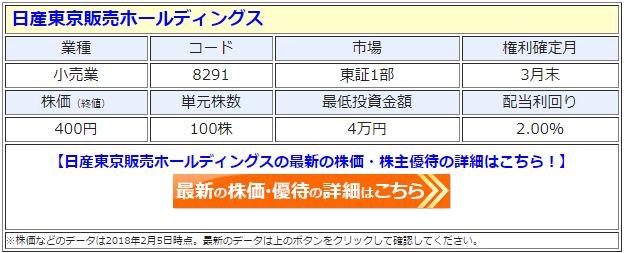 日産東京販売ホールディングス(8291)の最新の株価