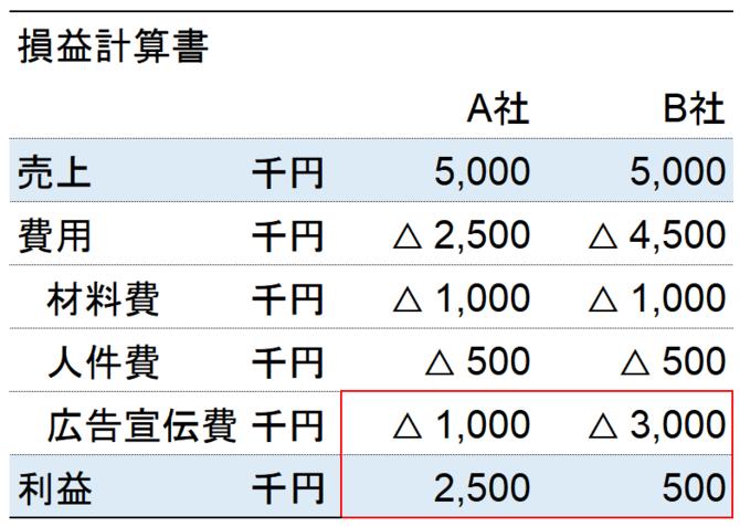 A社とB社の損益計算書