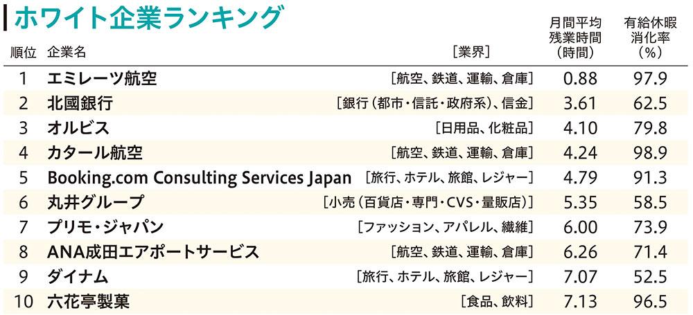 ホワイト企業ランキングベスト10