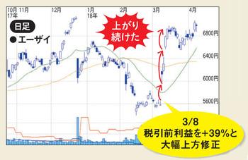 業績の上方修正によって株価が急騰したケース。