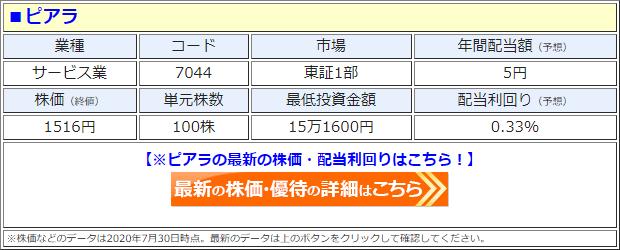 ピアラ(7044)の株価