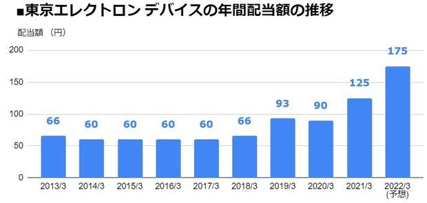 東京エレクトロン デバイス(2760)の年間配当額の推移
