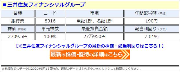 三井住友フィナンシャルグループ(8316)の株価