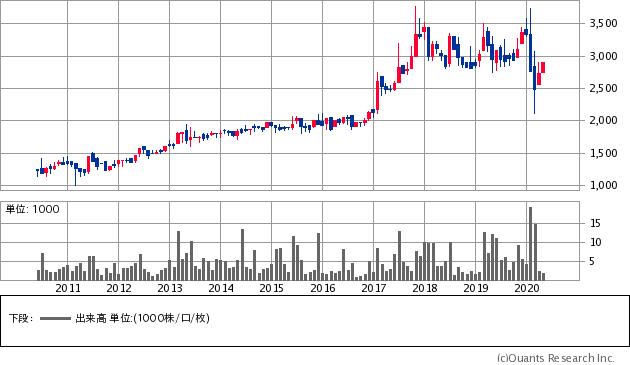 パシフィックシステム(3847)の株価チャート