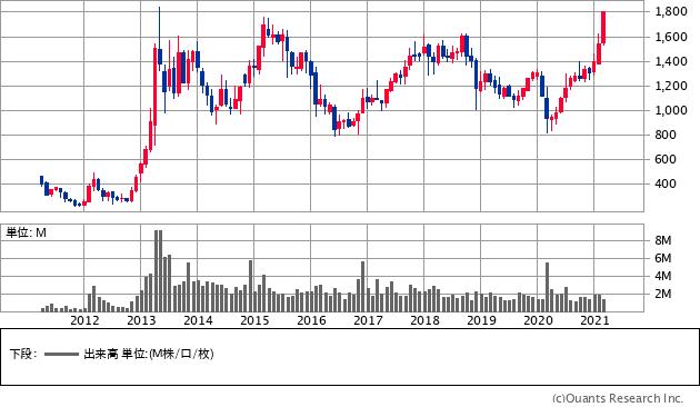 岩井コスモホールディングス(8707)の株価チャート
