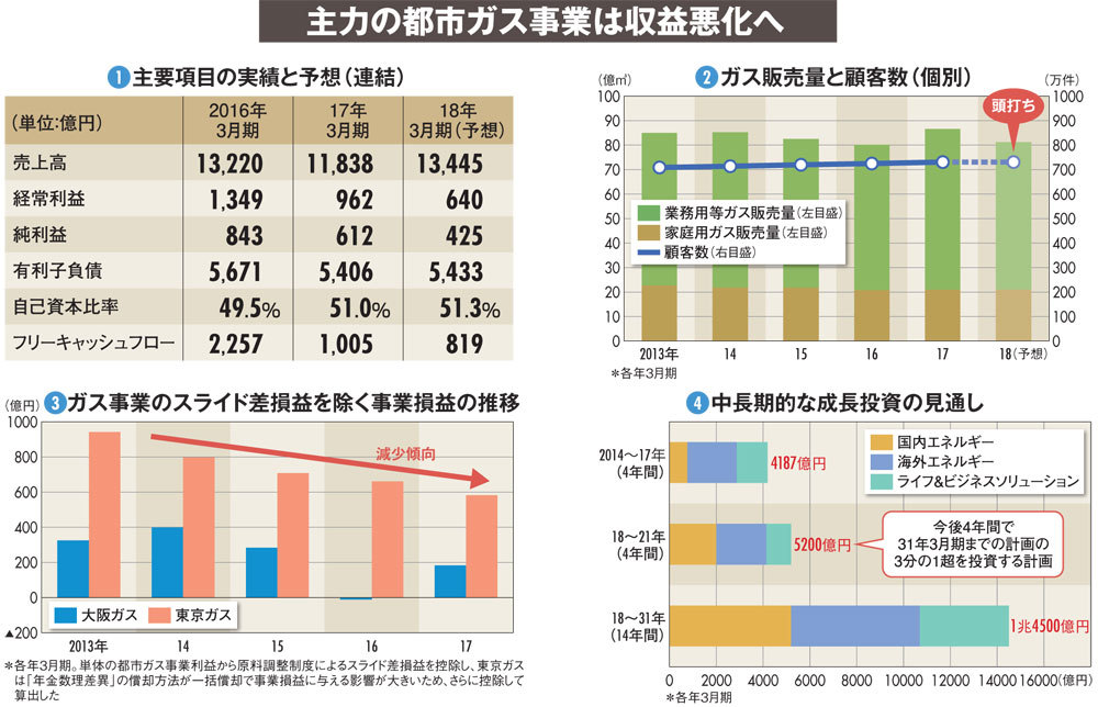 【大阪ガス】国内ジリ貧で事業構造改革が急務、海外事業「利益20倍」の大風呂敷