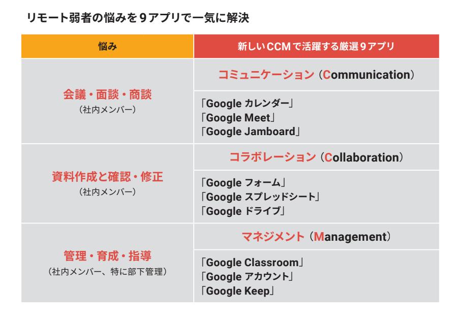 Google 最高位パートナーが明かす<br />あなたのリモートワークを<br />劇的改善する<br />魔法の正体「CCM」とは?