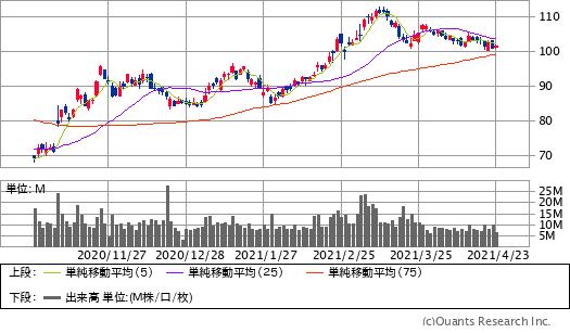 シェブロン(CVX)チャート/日足・6カ月