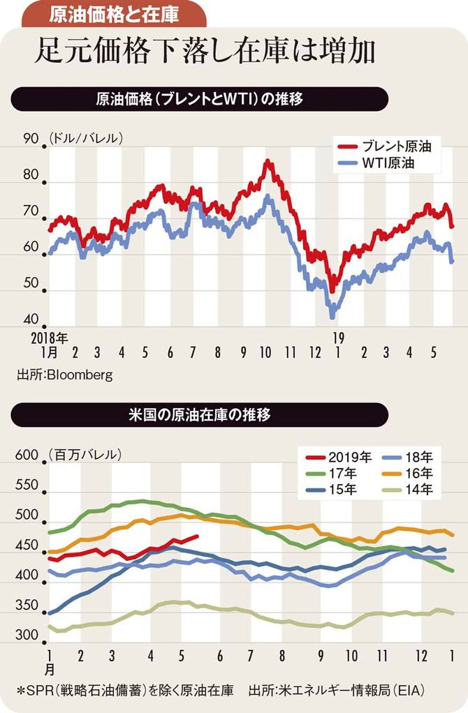 原油価格と在庫