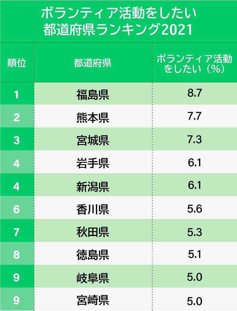 ボランティア・寄付したい都道府県ランキング2021、ボラ1位は福島県、寄付1位は?