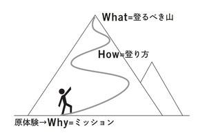 人生のミッションは「仮決め」でもいい!?<br />「最初の一歩」を踏み出すための2つのコツ