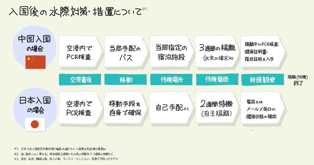 日本と中国の「コロナ対策の違い」を【1枚の図】にしてみた!