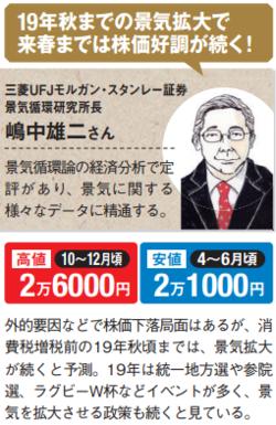 嶋中雄二さんが予測する日経平均株価