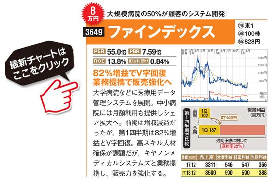 ファインデックスの最新株価はこちら!