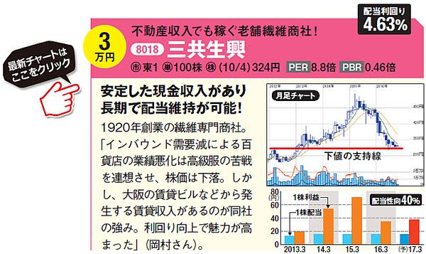 三共生興(8018)の最新の株価はこちら