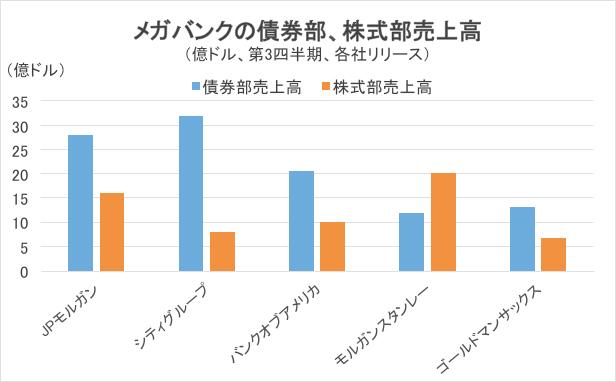 メガバンクの債券部・株式部売上高グラフ