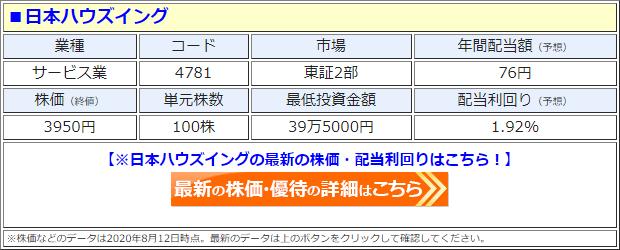 日本ハウズイング(4781)の株価
