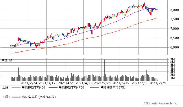 富士フイルムホールディングス(4901)チャート/日足・6カ月