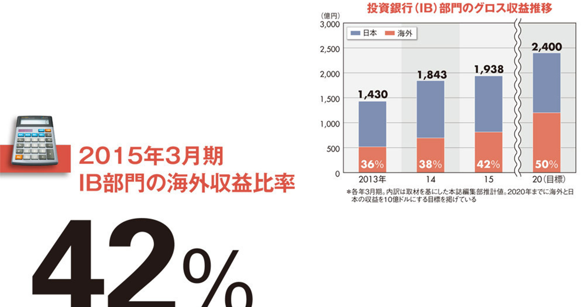 【野村ホールディングス】「世界のノムラ」に脱皮なるか 鍵は海外比率5割の早期達成