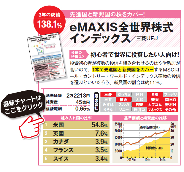 投資初心者が複数の投信を組み合わせるのはやや敷居が高いので、1本で先進国と新興国をカバーするMSCIオール・カントリー・ワールド・インデックス連動の投信を選ぶといいだろう。新興国の割合は約11%。eMAXIS全世界株式インデックスの詳細はこちら!(SBI証券の詳細画面に遷移します)