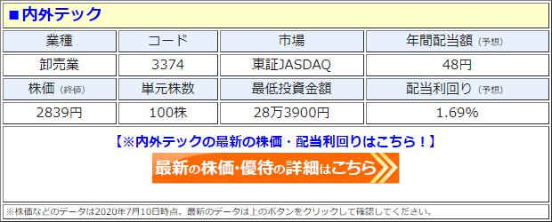 内外テック(3374)の株価