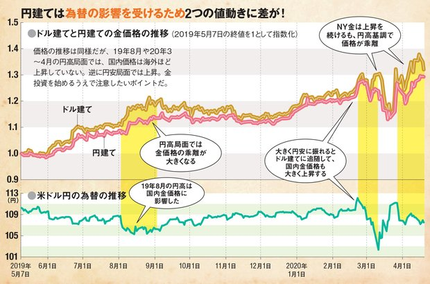 貴金属 金 推移 田中 価格