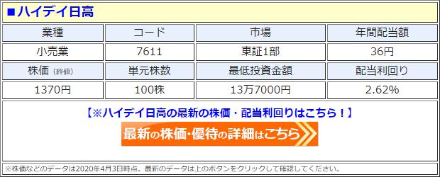 ハイデイ日高(7611)の株価
