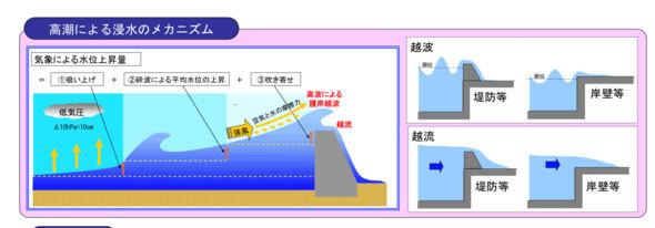 高潮による浸水のメカニズム