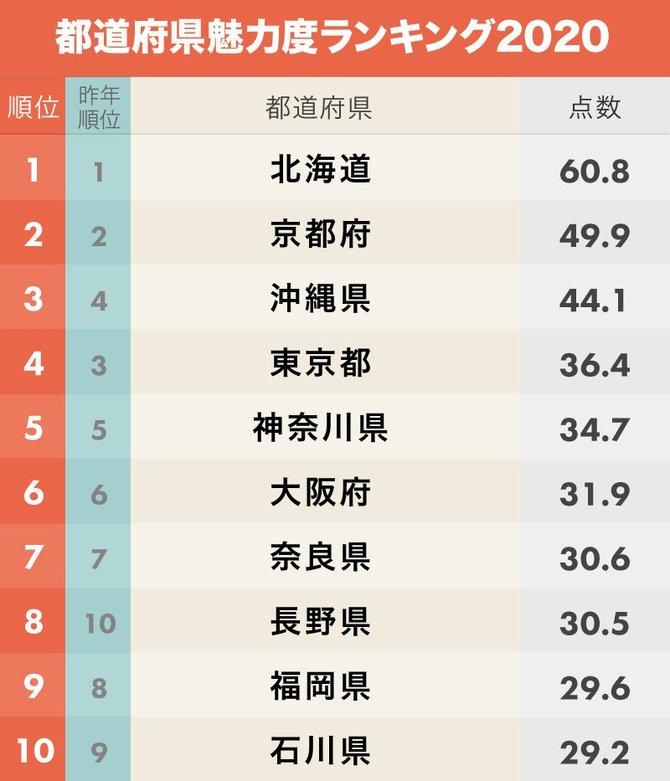 都道府県魅力度ランキング2020!茨城県がついに連続最下位脱出へ ...
