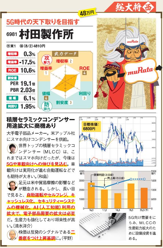 村田製作所 株価 推移