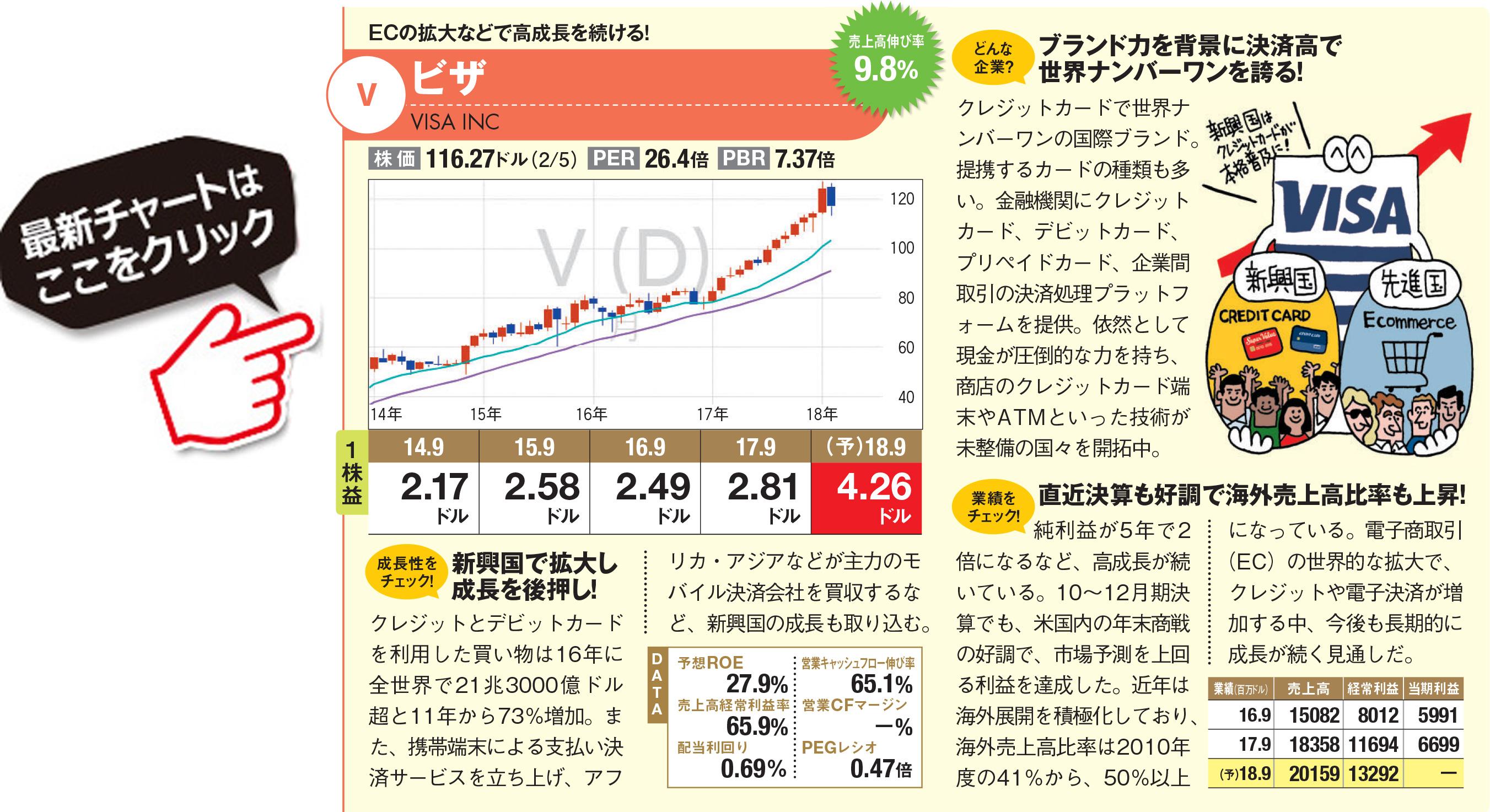 ビザ 株価