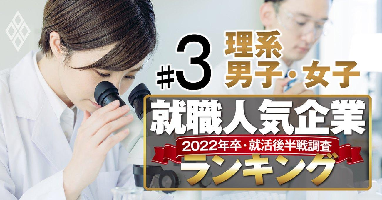 就職人気企業ランキング22年卒後半戦【理系】女子1位は初、男子1位は18年ぶりの快挙