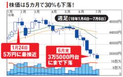 任天堂の株価
