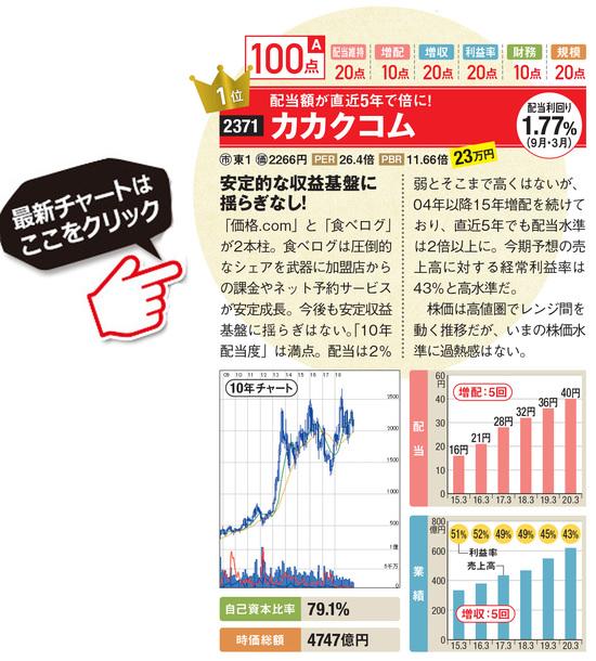 カカクコムの最新株価はこちら!