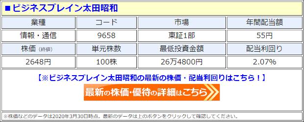ビジネスブレイン太田昭和(9658)の株価