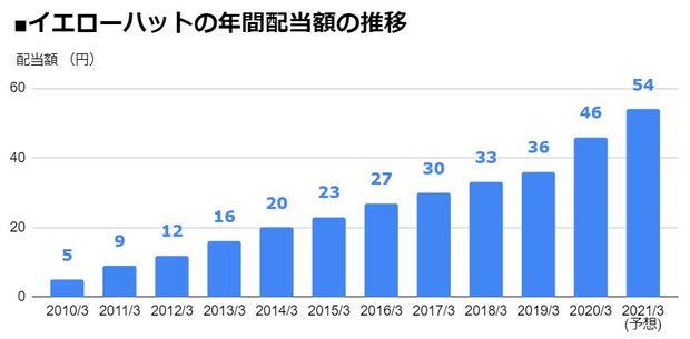 イエローハット(9882)の年間配当額の推移