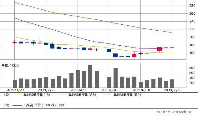 KIMOTO(7908)チャート/週足・6カ月