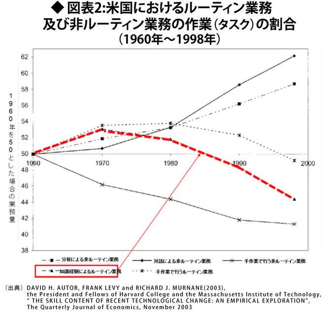 米国におけるルーテイン業務及び非ルーテイン業務の作業(タスク)の割合
