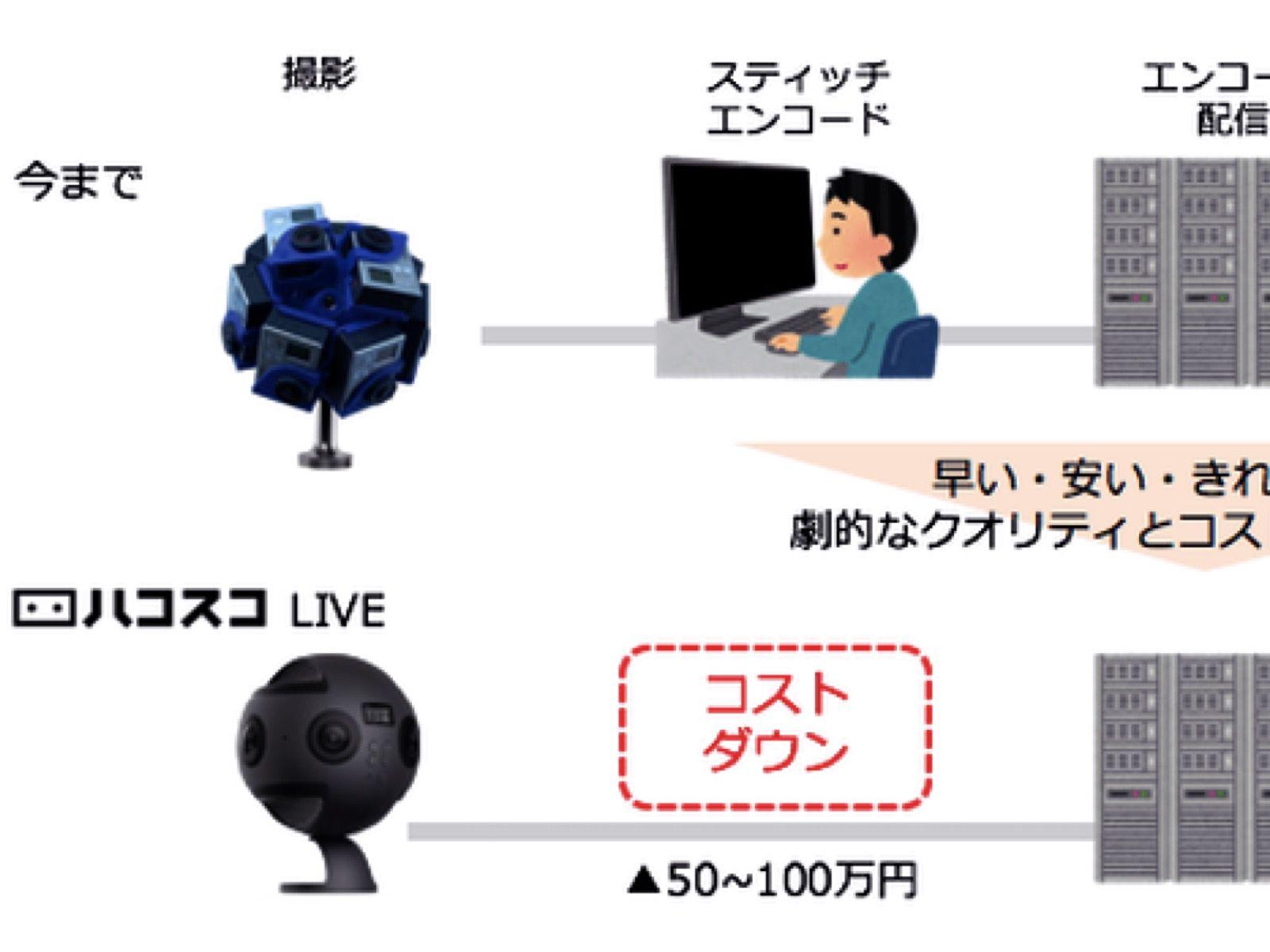 「ハコスコLIVE」ベータ提供開始、360度生配信でライブ参戦できる