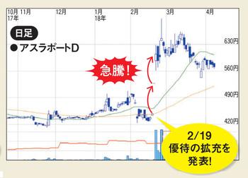 株主優待の拡充を発表した後、株価が急騰したケース。