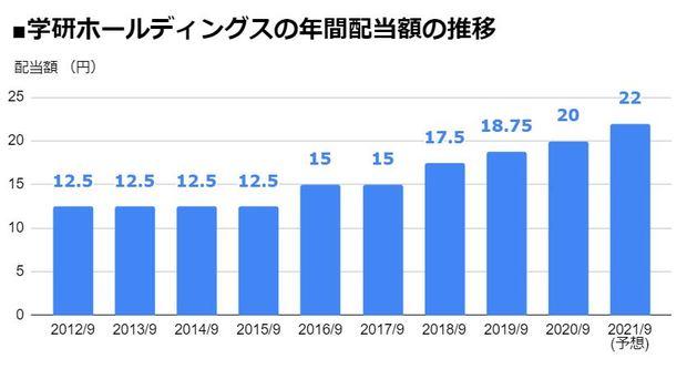 学研ホールディングス(9470)の年間配当額の推移